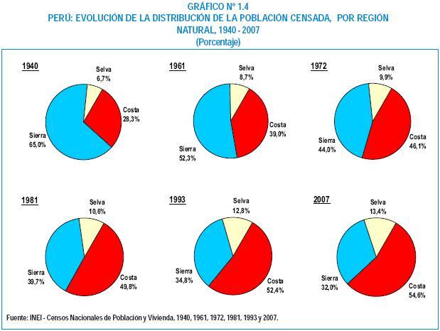 Bevölkerungsverteilung Perus 1940-2007. Quelle: INEI