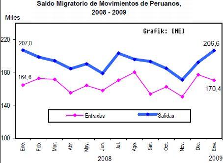 Ein- und Auswanderer in Peru 2007-2009. Bild: INEI