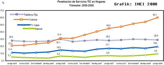 Entwicklung von Handy, Telefon, Internet und Kabelfernsehen in Peru. Quelle: INEI
