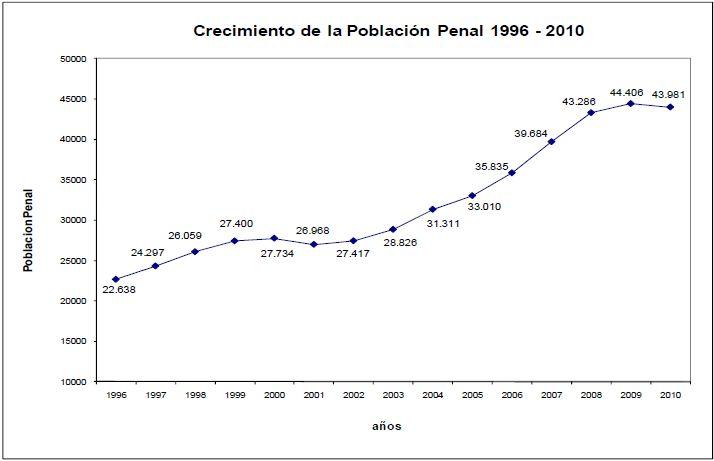 Anstieg der Gefängnispopulation in Peru 1996-2010. Grafik: Peruanisches Justizministerium MINJUS