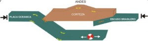 Erdbeben, schematische Darstellung. Bild: IGP.