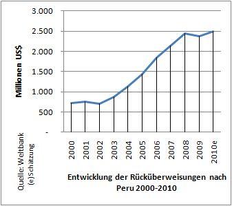 Rücküberweisungen nach Peru 2000-2010. Grafik: INFOAMAZONAS. Daten: Weltbank.