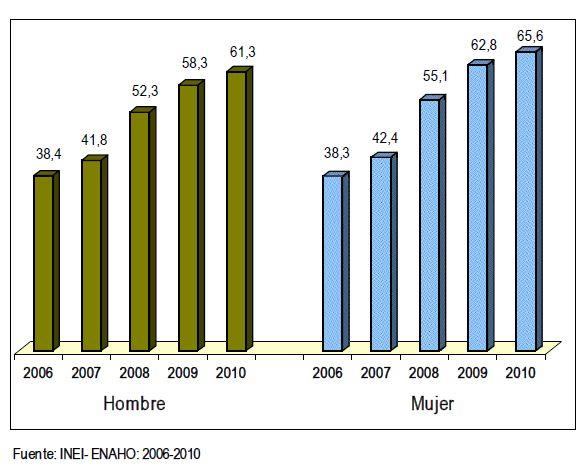 Krankenversicherungsquote von Frauen und Männern (Peru). Grafik: INEI