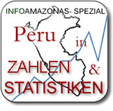 Peru in Zahlen und Statistiken. INFOAMAZONAS-Spezial.