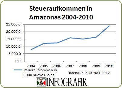 Steueraufkommen in der Region Amazonas 2004-2010. Bild: INFOAMAZONAS.